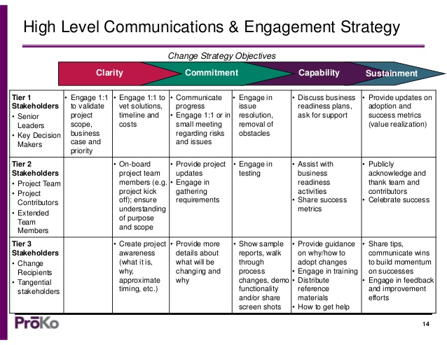 org-change-communications-strategy-tips-14-638