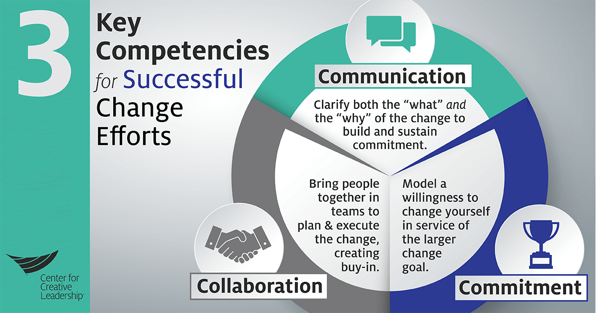 3-Key-Competencies-Change